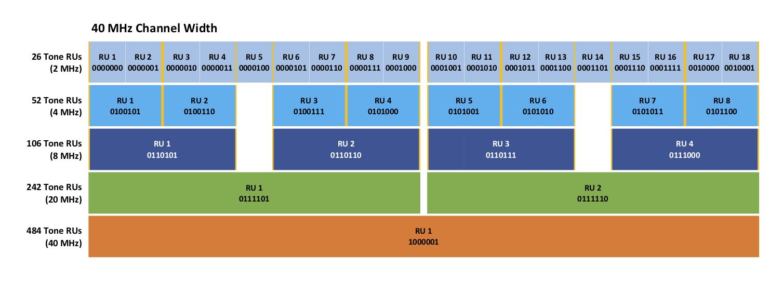 40 MHz RU Map