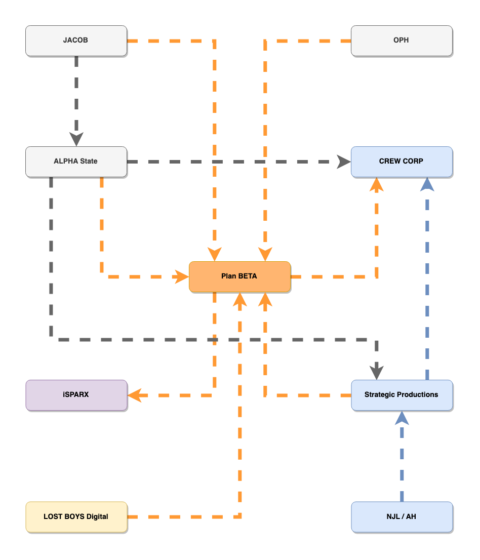 Plan BETA structure diagram ownership.png