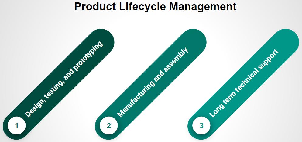 PLC management.PNG