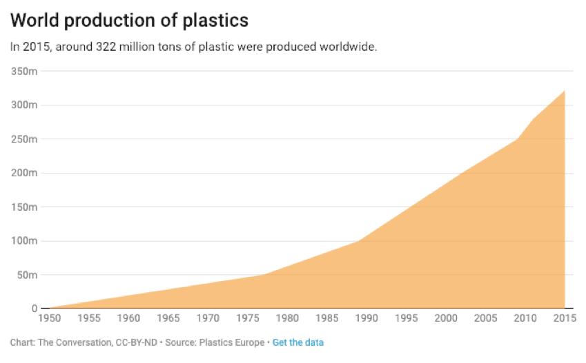 Olha a evolução do plástico aí gente! Mais de 50% de crescimento desde o ano 2000.
