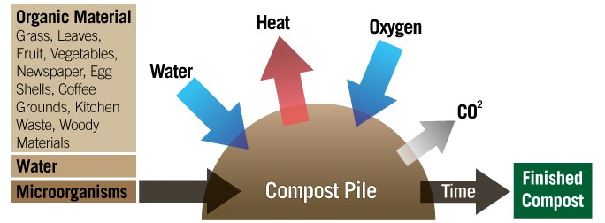 Photo:  http://metrecycle.com/composting-2