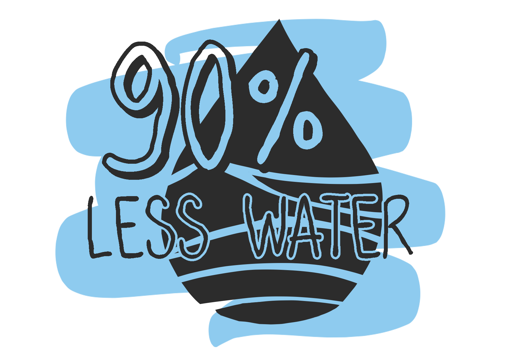 Less water, reduced energy, minimal waste.