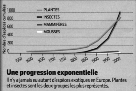 Une progression importante des espèces invasives.