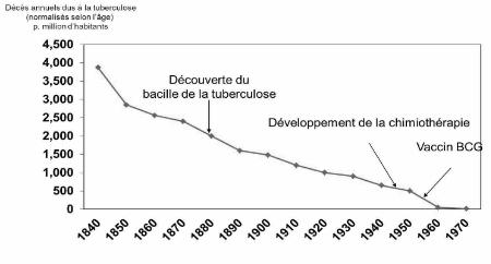 Tuberculose, une baisse continue