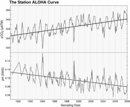 L'eau de mer s'acidifie.Le CO2 qui augmente dans l'air, augmente de la même manière dans l'eau en la rendant acide.