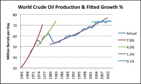 Production de pétrole brut. Le premier choc pétrolier a stoppé net la pente raide de l'augmentation de la consommation de produits pétroliers.