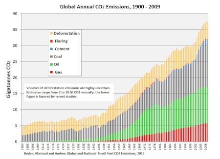 Les émissions de CO 2