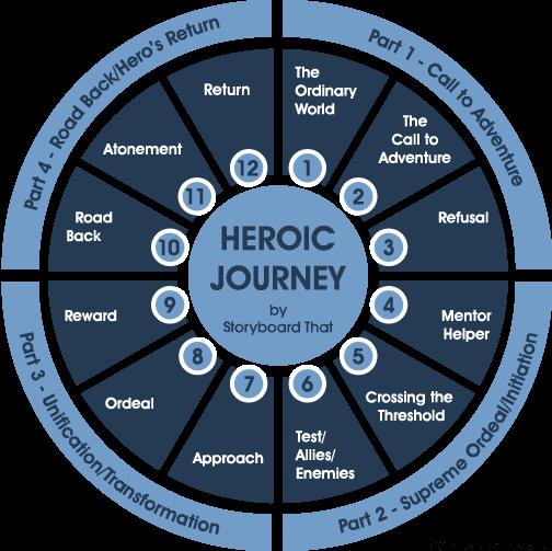 Heros-Journey.png