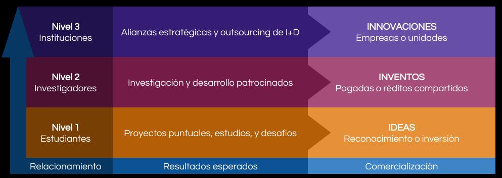 OTT Manual de Transferencia Tecnológica (WIP).png