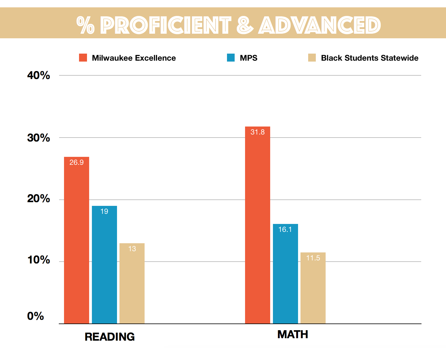 After two years, we've nearly closed the achievement gap.   42.7%  of 6th-grade students at  Milwaukee Excellence  are proficient in math compared to  44.5%  of 6th-grade students statewide.   Our trajectory is unparalleled.  From year one to year two, we've grown  19.2 points in math and  14.4  points in ELA.   We've proved what's possible . Our math scores for African-American students are  triple  the state average for African-American students. Our ELA scores are  double  those for African-American students across the state.  We are proud of our students, teachers, leaders, and families for accomplishing these feats. We are thankful for your unwavering support.