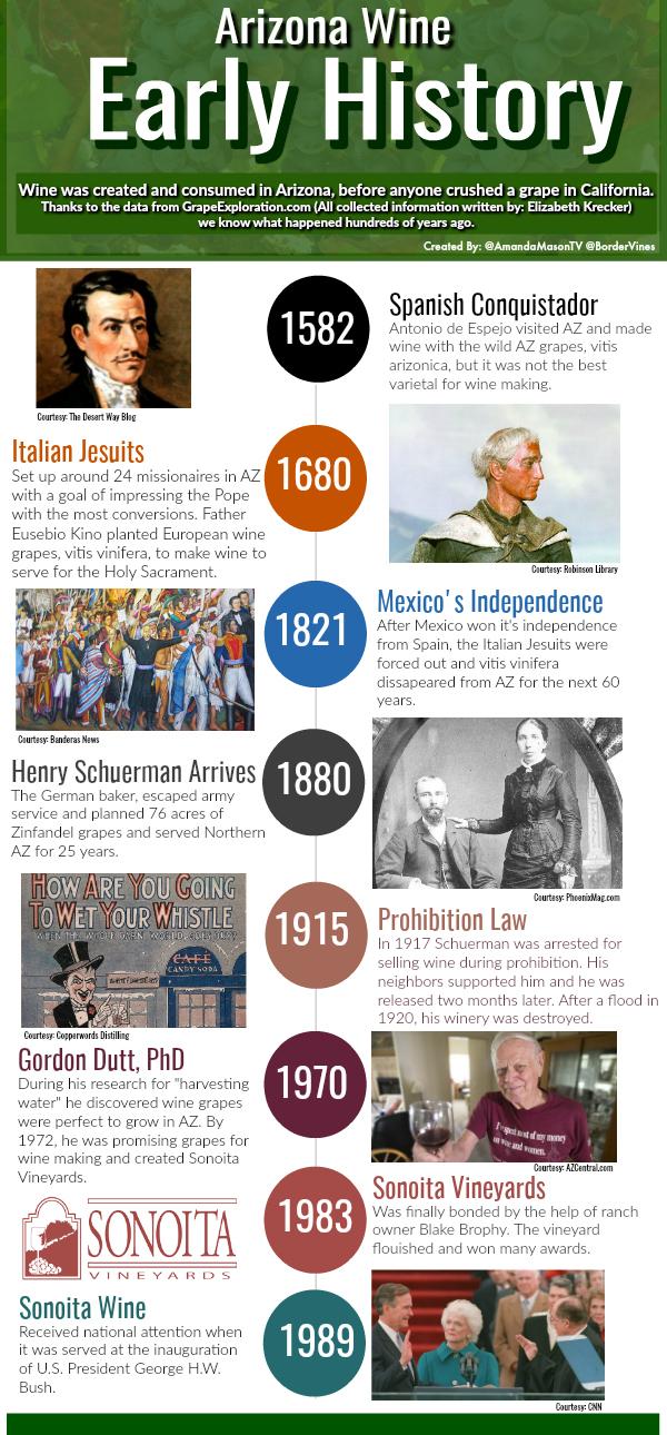 AZ Wine Timeline.jpg