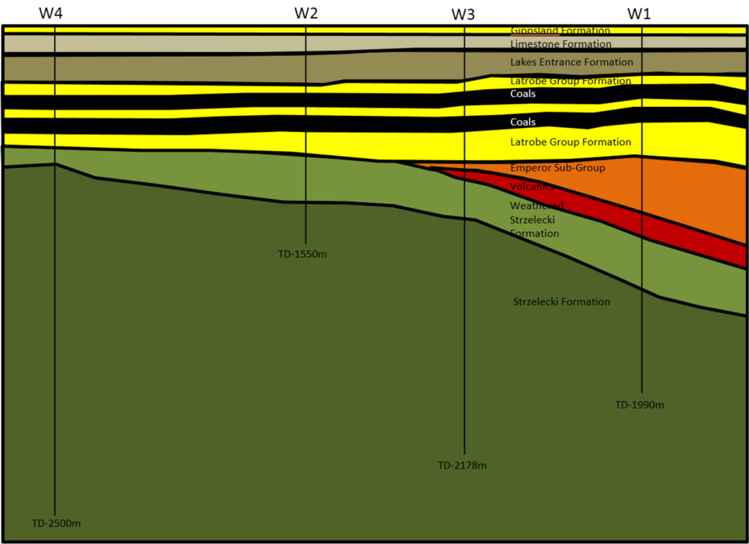 Figure 5 - Site geological overview as determined from well logs