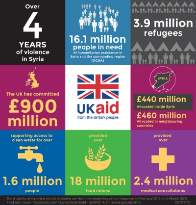 A breakdown of what the UK has done in response to the Syrian crisis. Image Credit:  DFID  via  Flickr   cc
