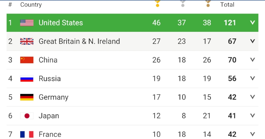 2016 Rio Summer Olympics Medal Table. Image Credit: Screenshot from the BBC