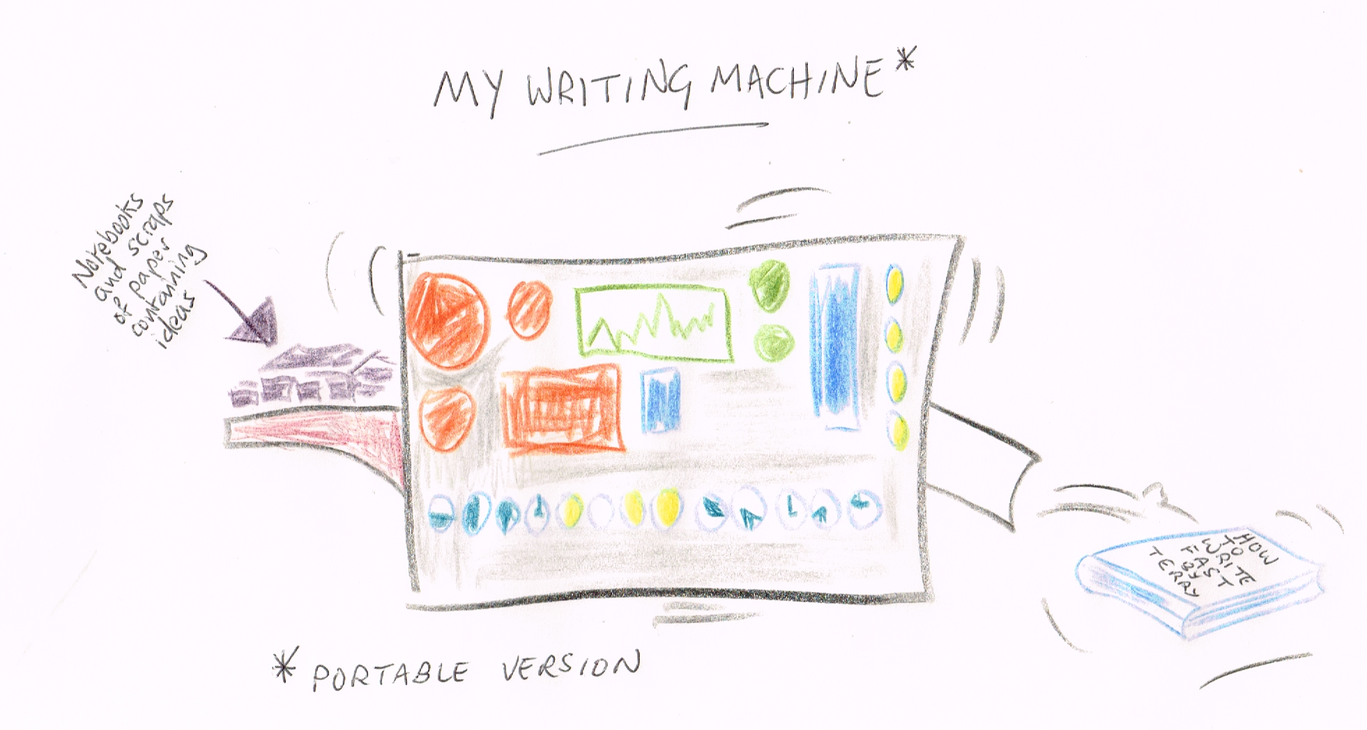 My writing machine, by Terry Freedman 2017. Click on the picture to see a larger version.