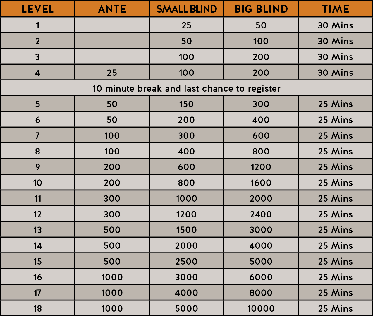 There will be 10-minute breaks after levels 8, 12, 15.