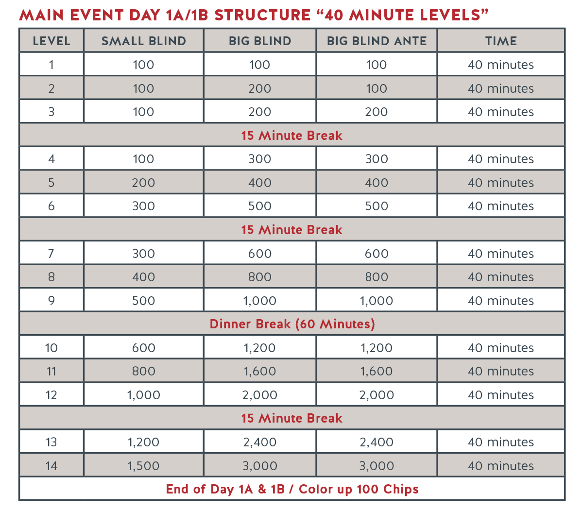 Run It Up Structure - Main Event Day 1A:1B_R1.png
