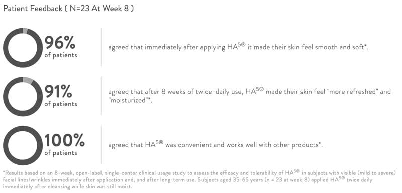 SkinMedica HA5 Rejuvenating Hydrator reviews