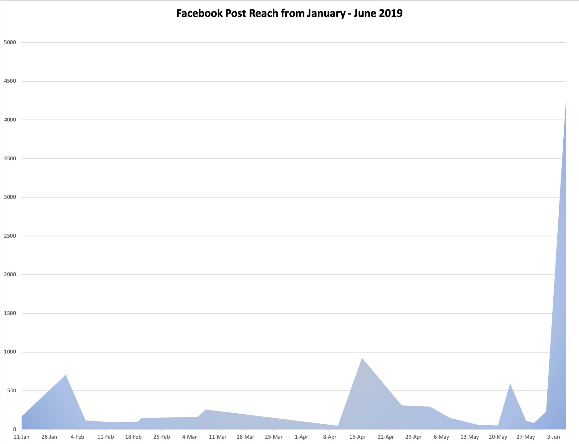 Facebook Reach.png