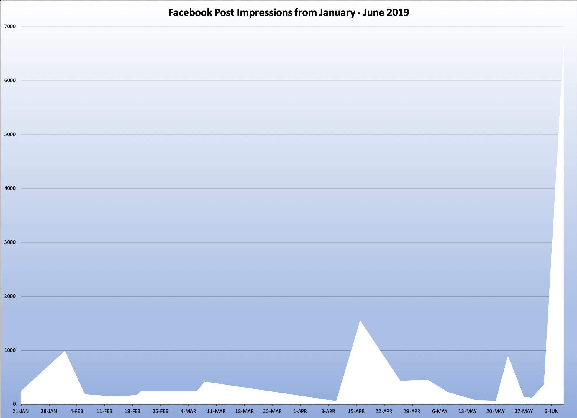 Facebook Impressions.png