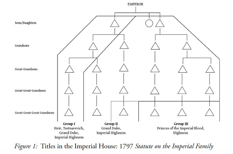 Figure 1. Titles in the Imperial House