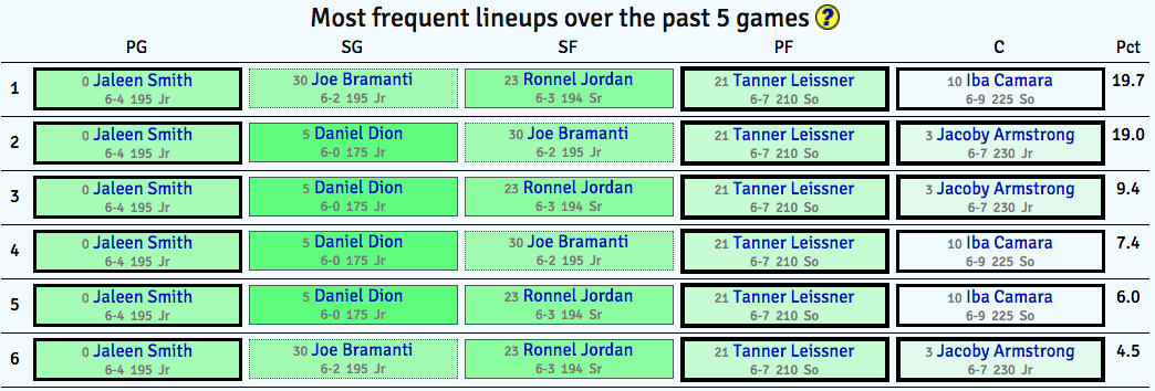 Shown above are the most frequently used lineups during the final 5 games of the 2015-16 season