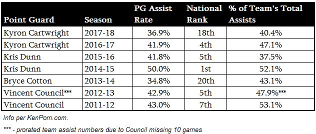 prov PG assists.JPG