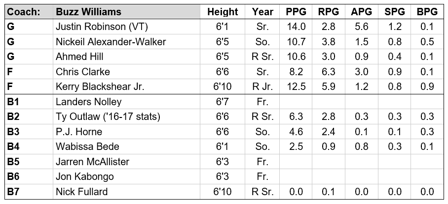 VT roster update 18-19.PNG