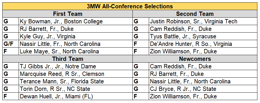 ACC all conf 18-19.PNG