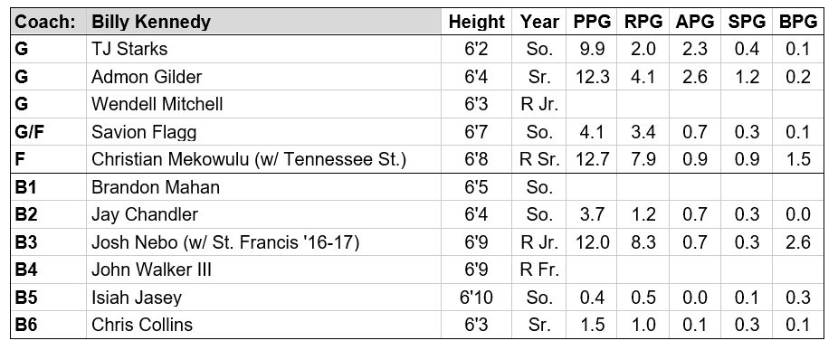 texas a&m roster.PNG