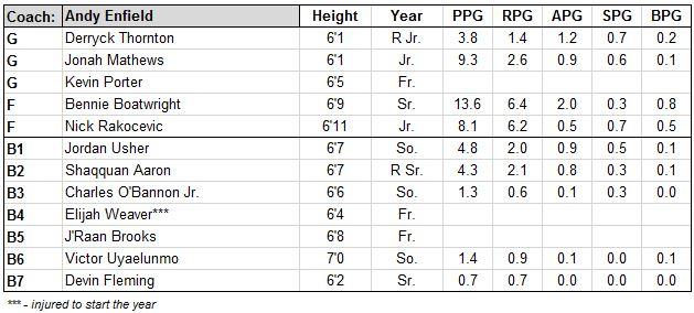 usc roster.JPG