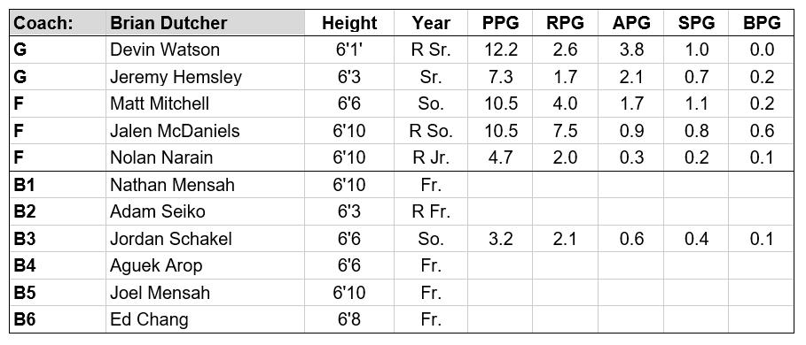 SDSU roster.PNG