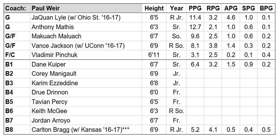 *** Carlton Bragg is not listed on the team's official roster as of this publication