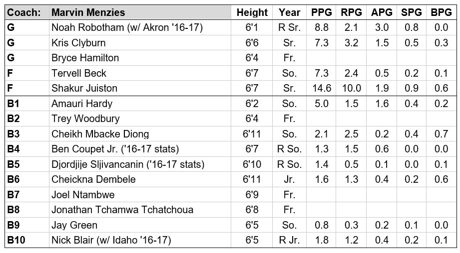UNLV roster.PNG