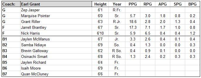 charleston roster.JPG