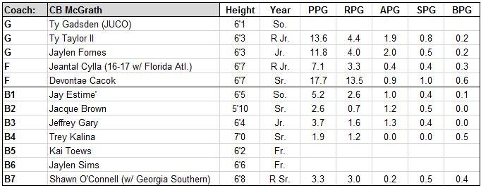 uncw roster.JPG