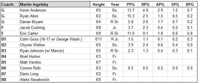 delaware basketball roster.JPG