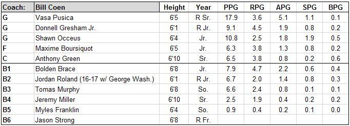 northeastern roster.JPG