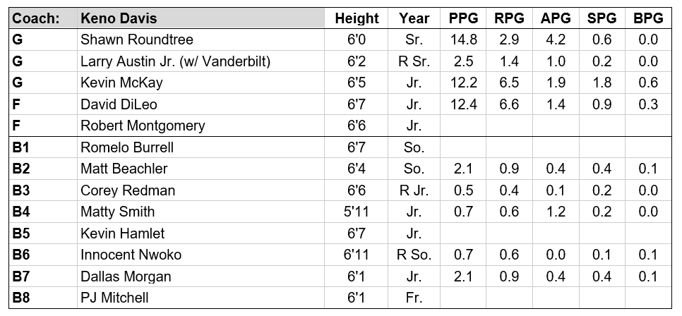 CMU roster.PNG
