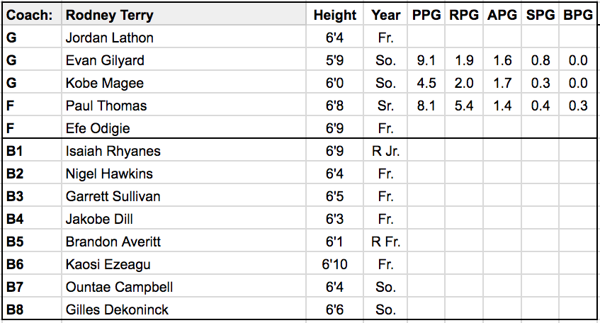 UTEP roster.png