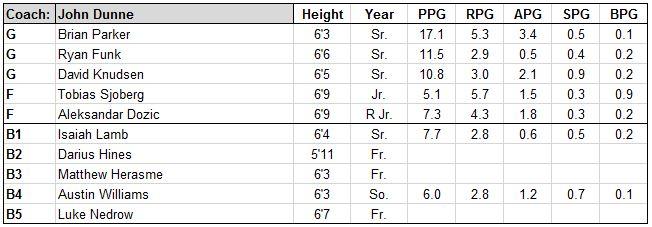 marist roster.JPG
