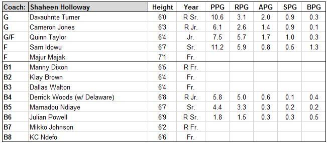 saint peter's roster.JPG