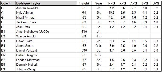 fullerton roster.JPG