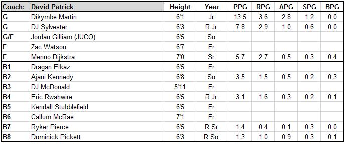 uc riverside roster.JPG