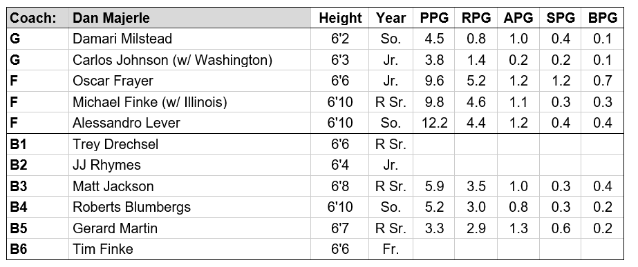GCU roster updated.PNG