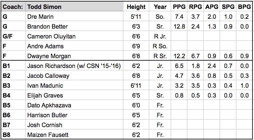 Southern Utah roster.png