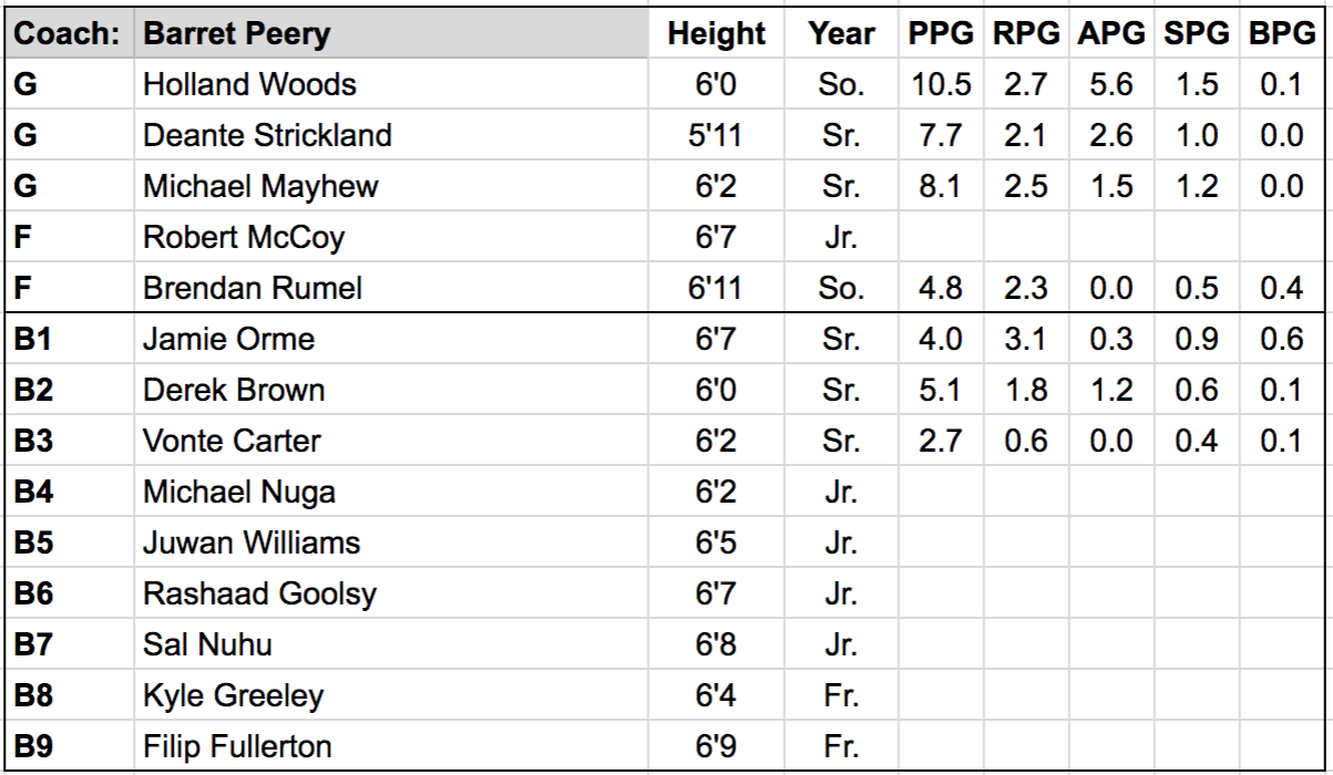 portland state roster.png