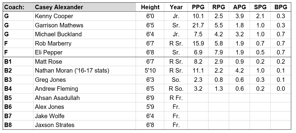 lipscomb roster.PNG