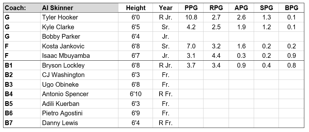 kennesaw roster.PNG