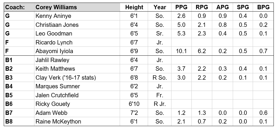 stetson roster.PNG